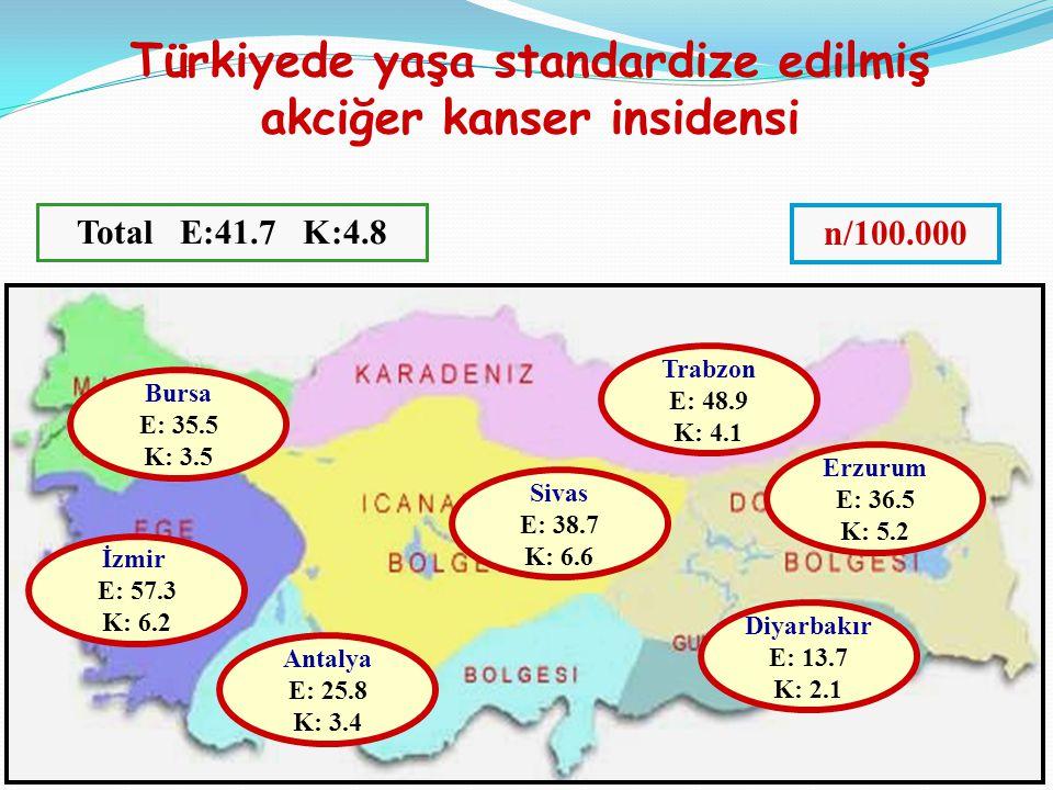 Türkiyede yaşa standardize edilmiş akciğer kanser insidensi