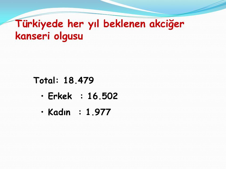 Türkiyede her yıl beklenen akciğer kanseri olgusu