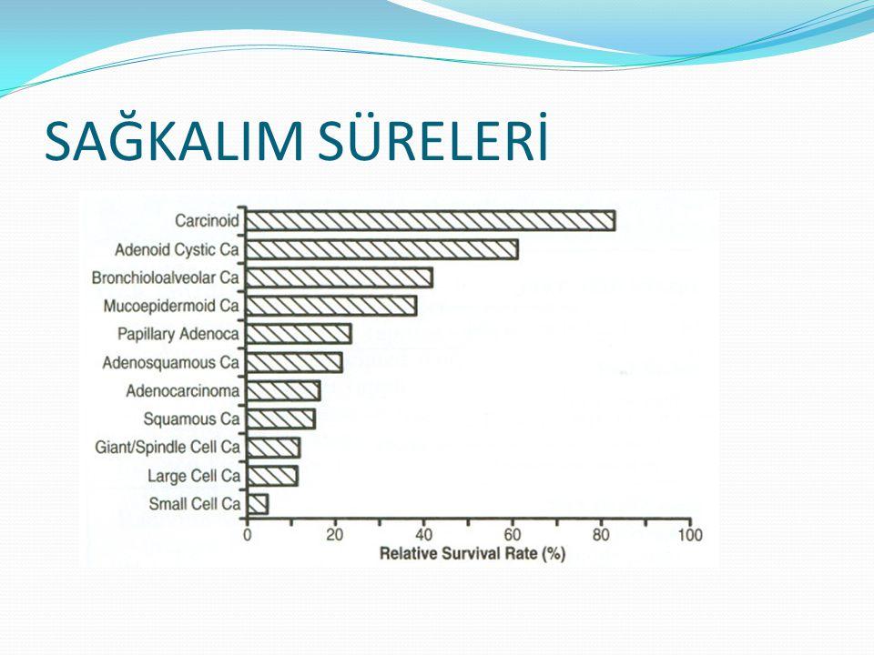SAĞKALIM SÜRELERİ