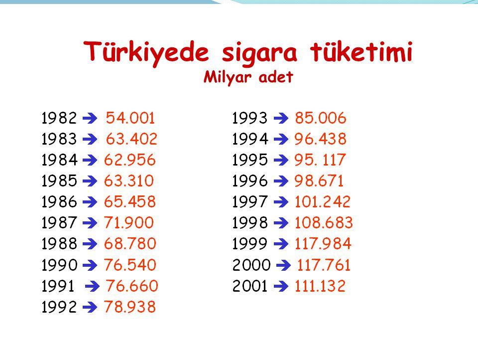 Türkiyede sigara tüketimi