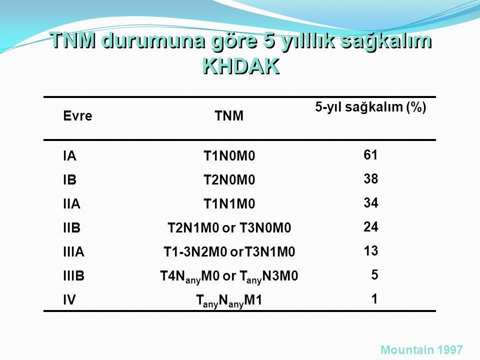 TNM durumuna göre 5 yılllık sağkalım
