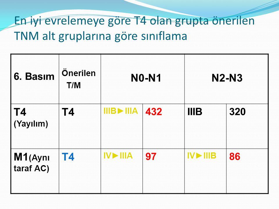 En iyi evrelemeye göre T4 olan grupta önerilen TNM alt gruplarına göre sınıflama