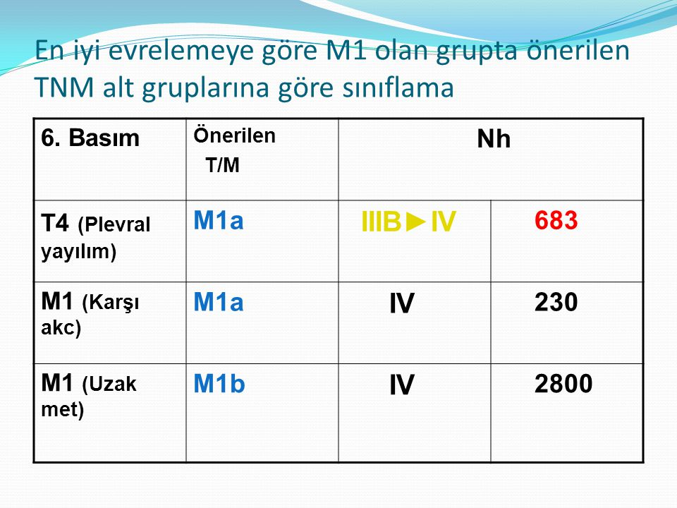 En iyi evrelemeye göre M1 olan grupta önerilen TNM alt gruplarına göre sınıflama