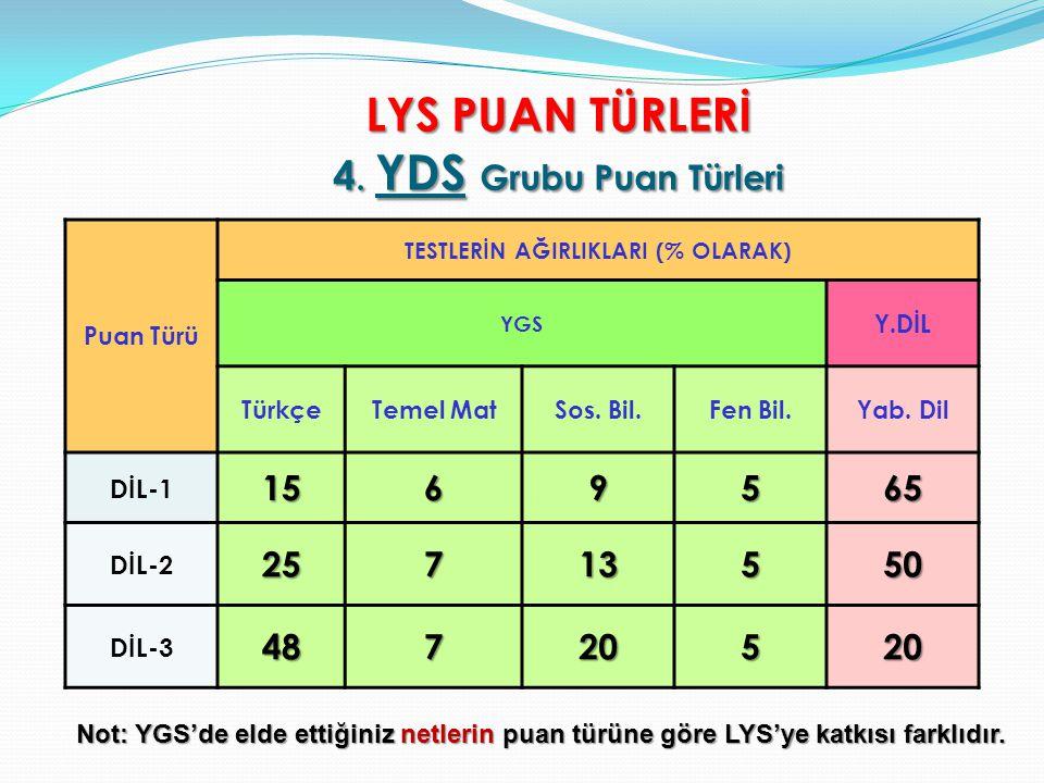 LYS PUAN TÜRLERİ 4. YDS Grubu Puan Türleri