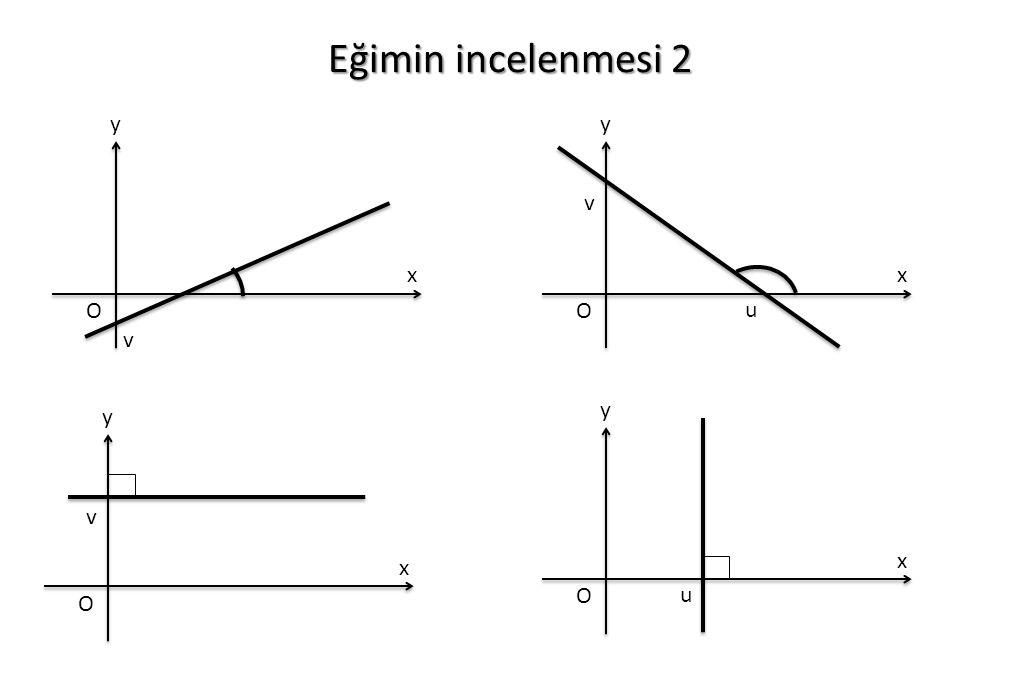Eğimin incelenmesi 2 y x y O u v x O v x y O u x y O v