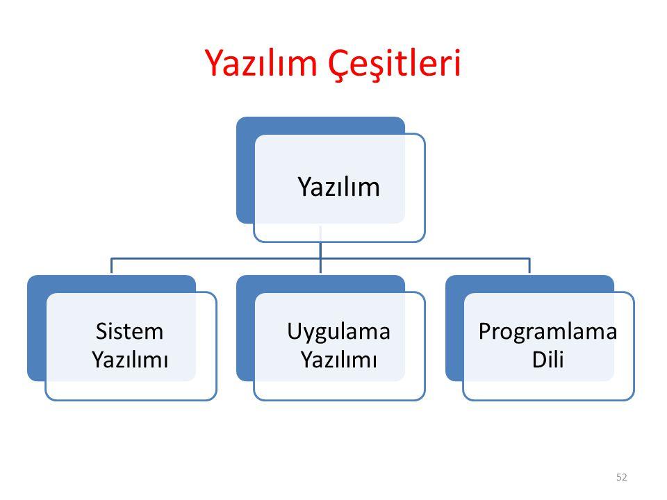 Yazılım Çeşitleri Yazılım Sistem Yazılımı Uygulama Yazılımı