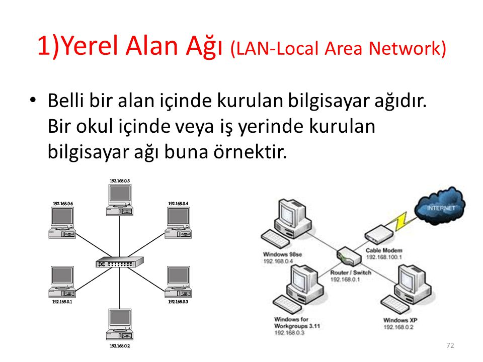 1)Yerel Alan Ağı (LAN-Local Area Network)