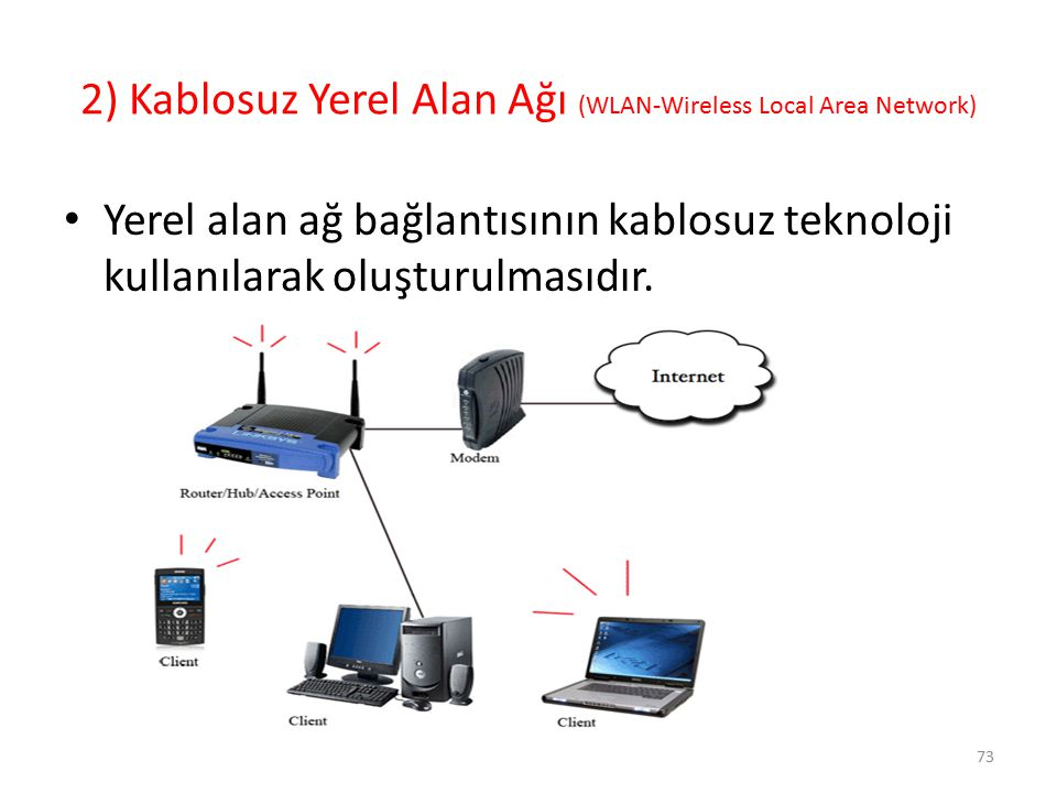 2) Kablosuz Yerel Alan Ağı (WLAN-Wireless Local Area Network)