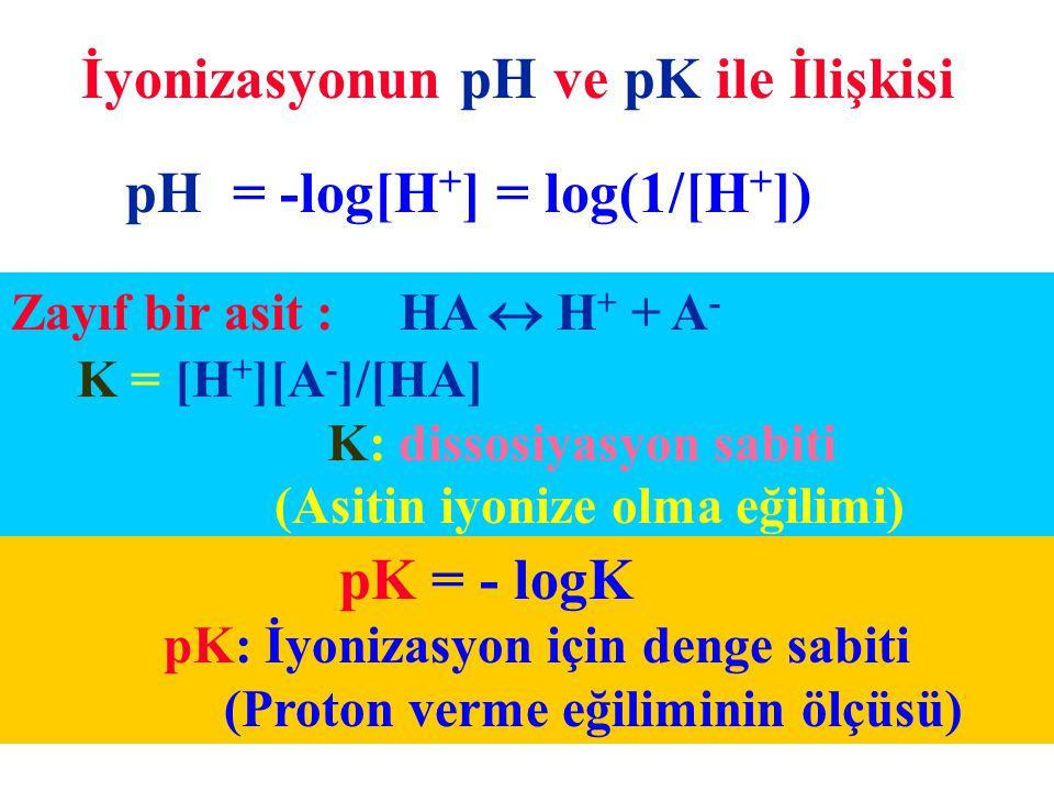 (Proton verme eğiliminin ölçüsü)