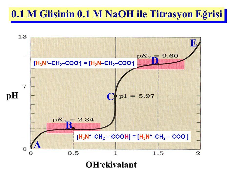0.1 M Glisinin 0.1 M NaOH ile Titrasyon Eğrisi