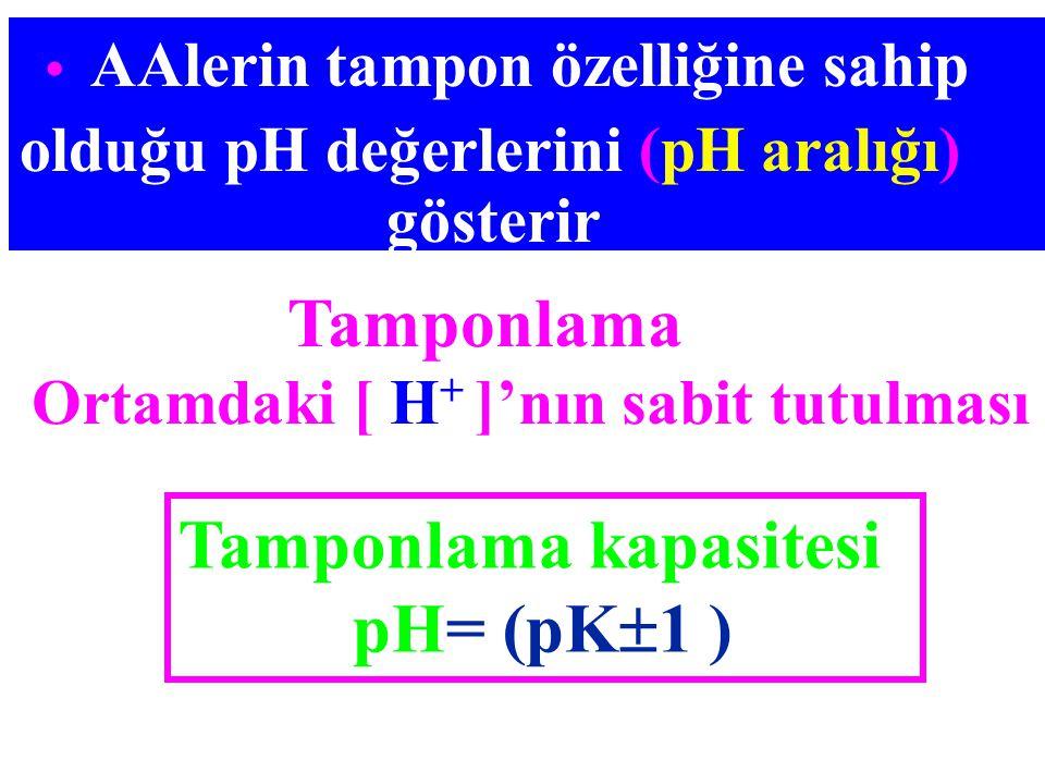 Tamponlama kapasitesi pH= (pK1 )