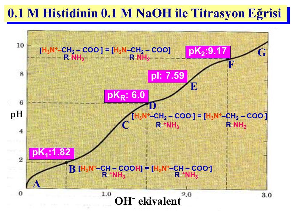 0.1 M Histidinin 0.1 M NaOH ile Titrasyon Eğrisi