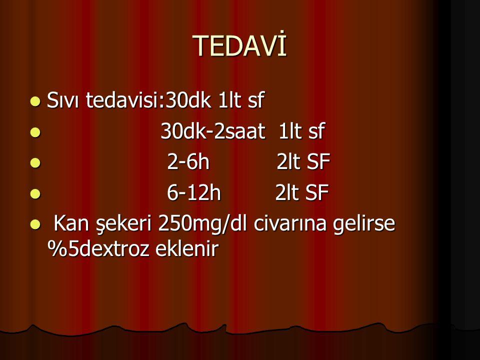 TEDAVİ Sıvı tedavisi:30dk 1lt sf 30dk-2saat 1lt sf 2-6h 2lt SF