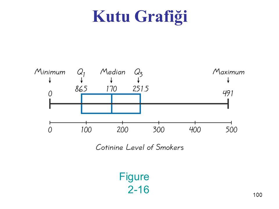 Kutu Grafiği Figure 2-16