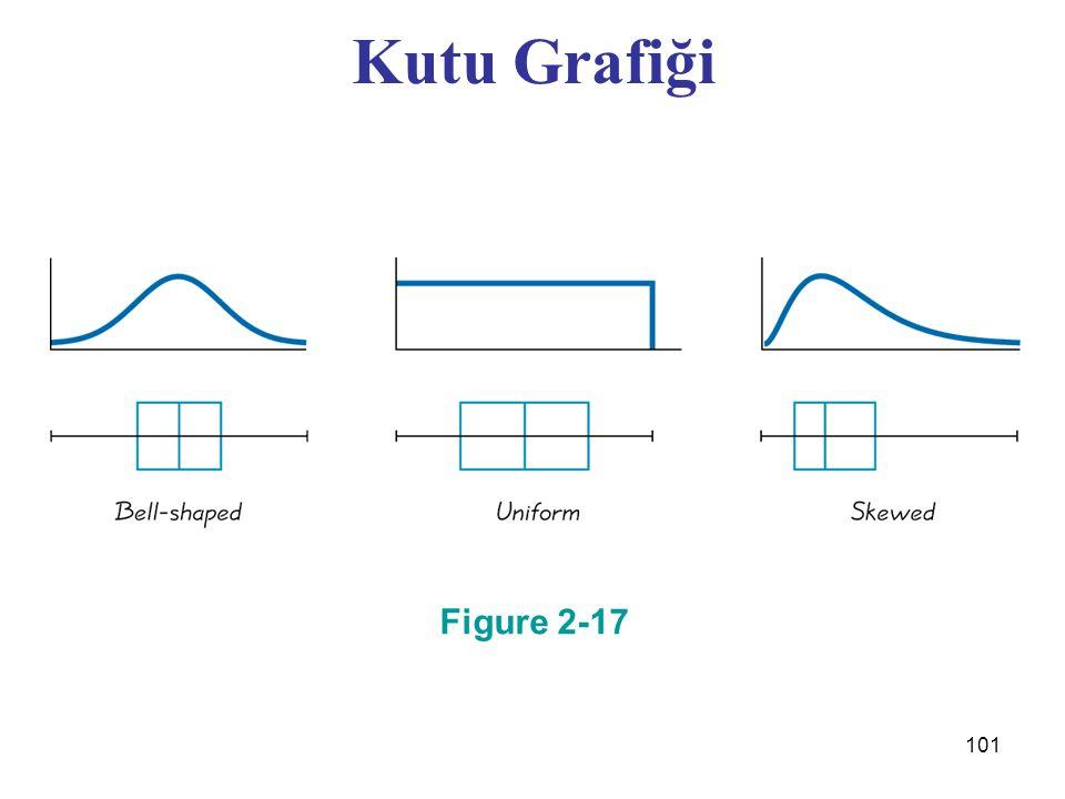 Kutu Grafiği Figure 2-17