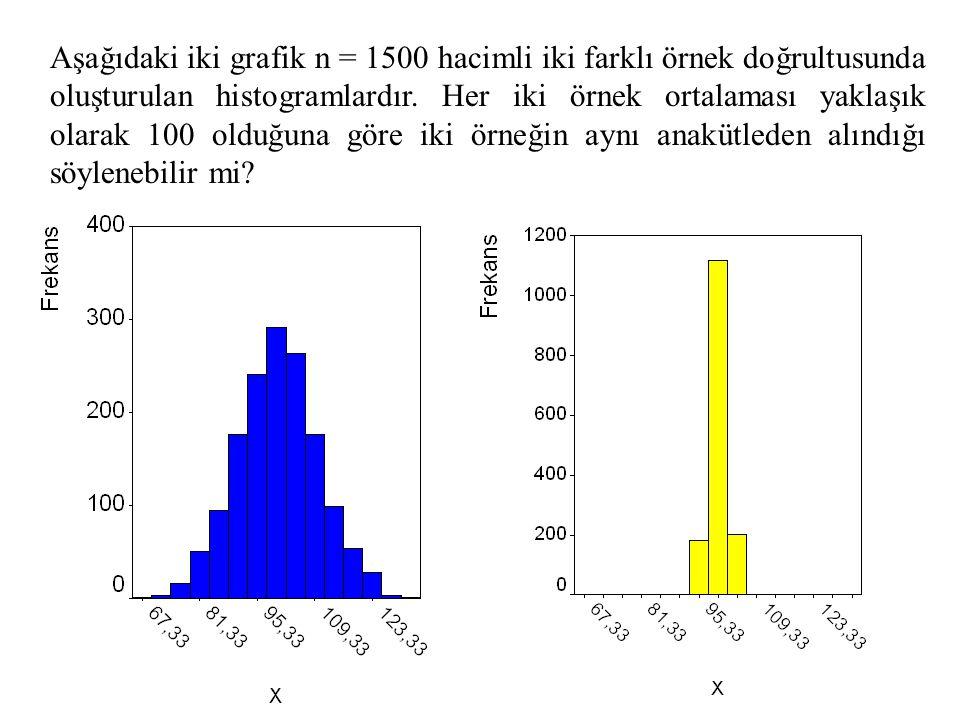 Aşağıdaki iki grafik n = 1500 hacimli iki farklı örnek doğrultusunda oluşturulan histogramlardır.