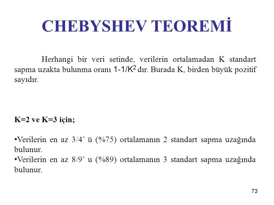CHEBYSHEV TEOREMİ K=2 ve K=3 için;