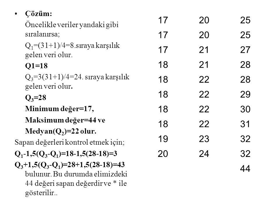 Çözüm: Öncelikle veriler yandaki gibi sıralanırsa; Q1=(31+1)/4=8.sıraya karşılık gelen veri olur. Q1=18.
