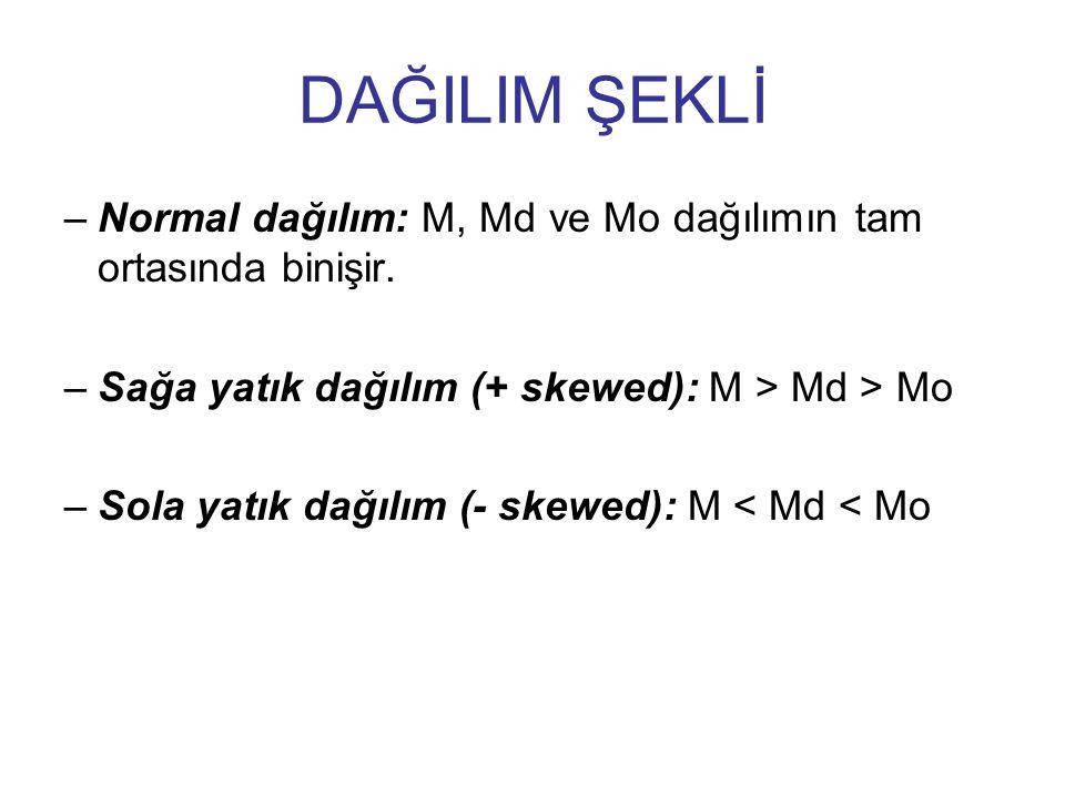 DAĞILIM ŞEKLİ Normal dağılım: M, Md ve Mo dağılımın tam ortasında binişir. Sağa yatık dağılım (+ skewed): M > Md > Mo.