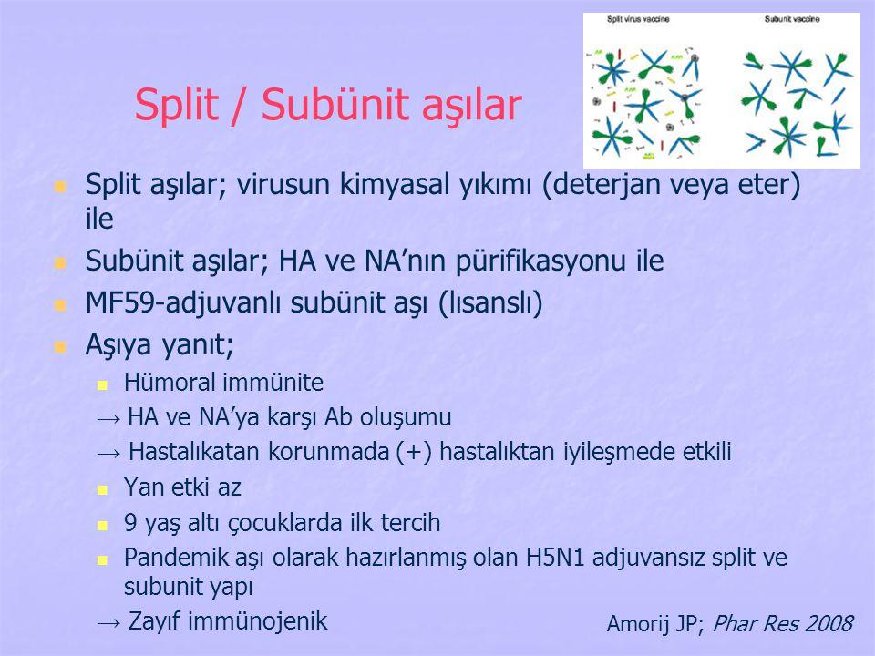 Split / Subünit aşılar Split aşılar; virusun kimyasal yıkımı (deterjan veya eter) ile. Subünit aşılar; HA ve NA'nın pürifikasyonu ile.