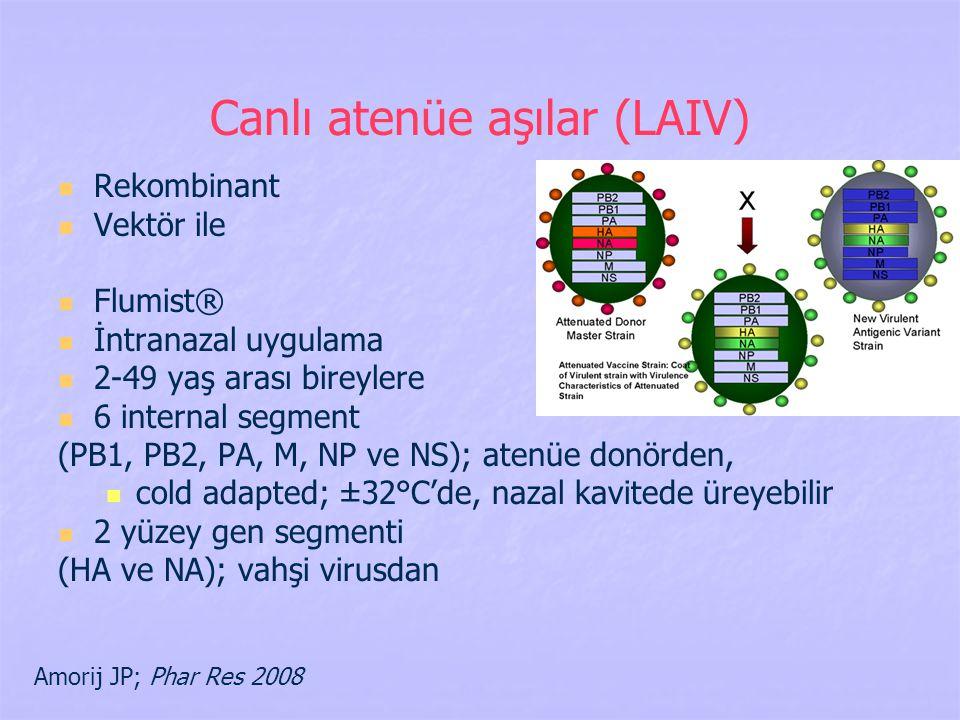 Canlı atenüe aşılar (LAIV)