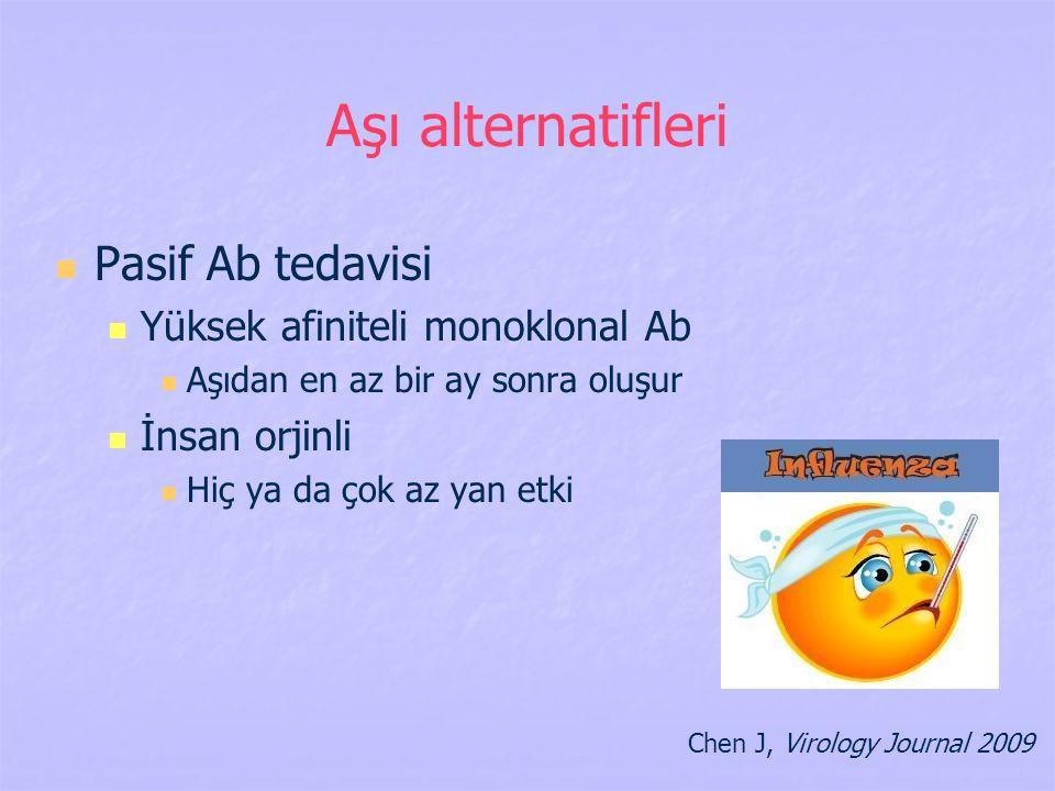 Aşı alternatifleri Pasif Ab tedavisi Yüksek afiniteli monoklonal Ab
