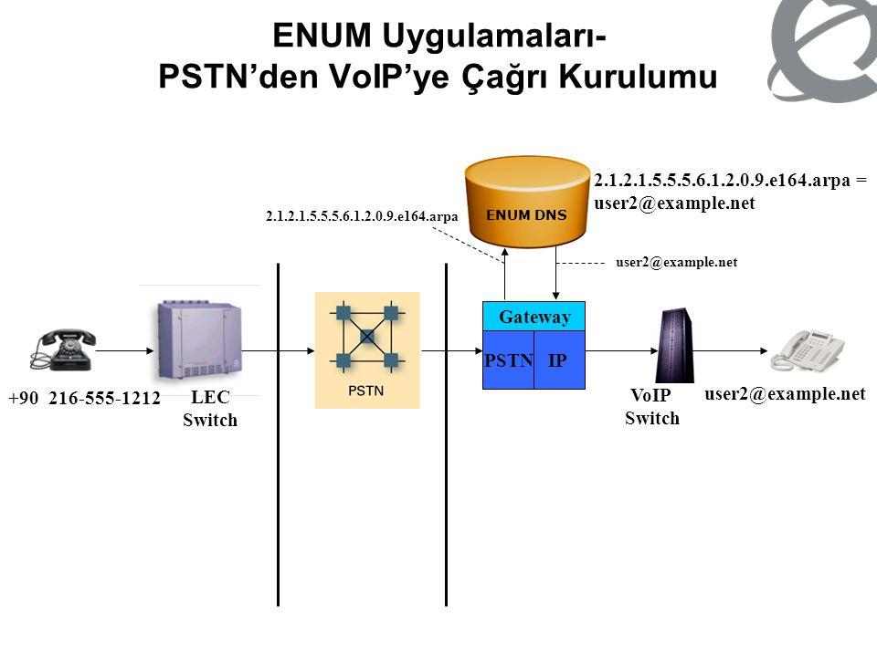 ENUM Uygulamaları- PSTN'den VoIP'ye Çağrı Kurulumu