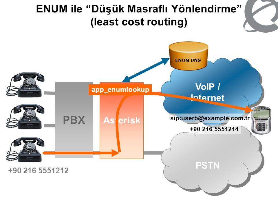 ENUM ile Düşük Masraflı Yönlendirme (least cost routing)
