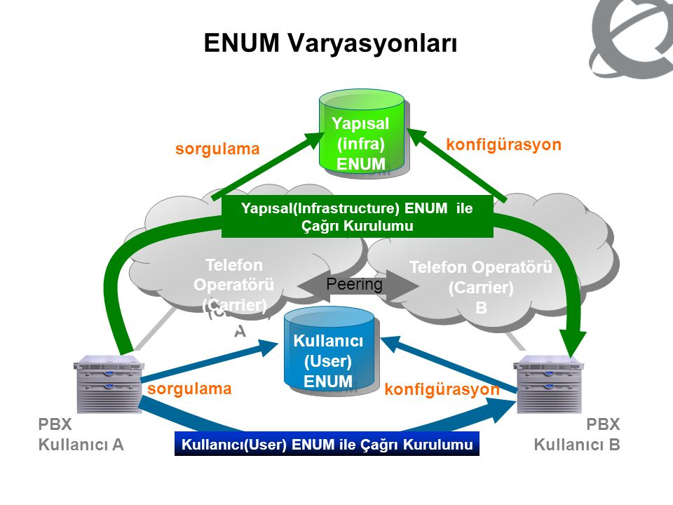 ENUM Varyasyonları Yapısal (infra) ENUM sorgulama konfigürasyon