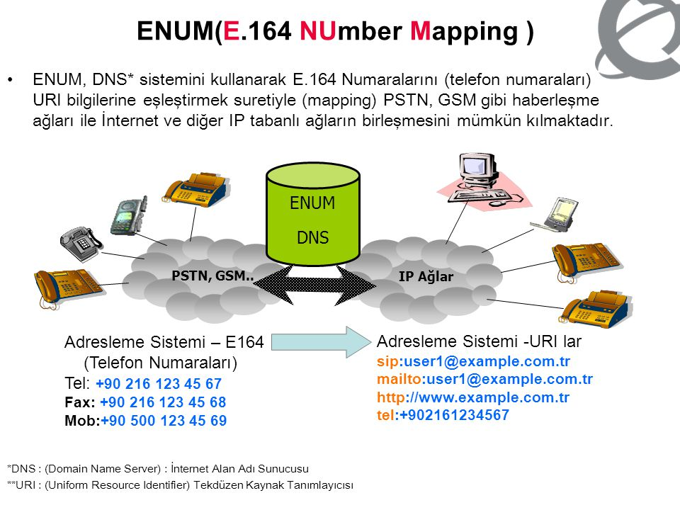ENUM(E.164 NUmber Mapping )