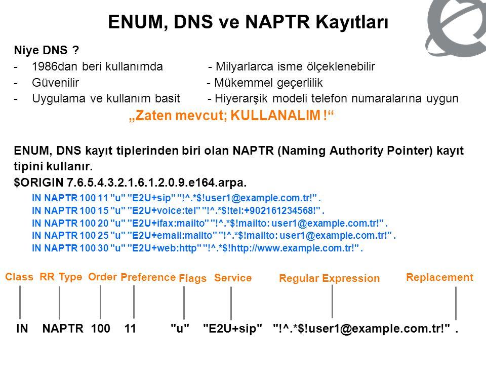 ENUM, DNS ve NAPTR Kayıtları