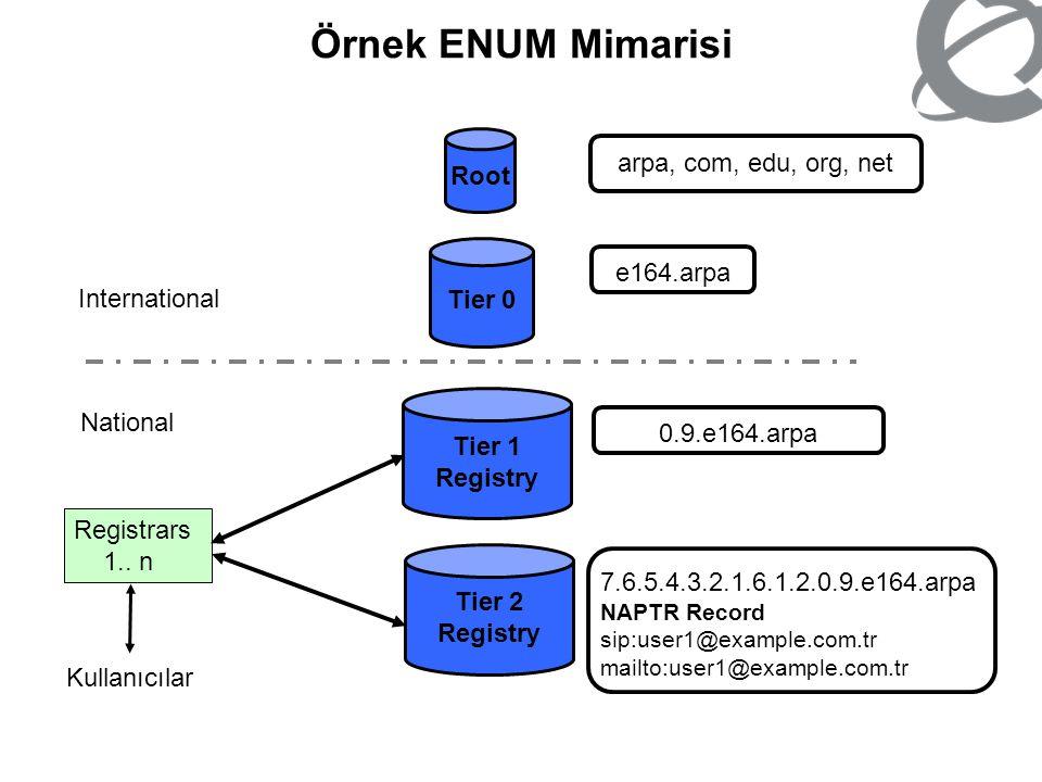 Örnek ENUM Mimarisi Root arpa, com, edu, org, net Tier 0 e164.arpa