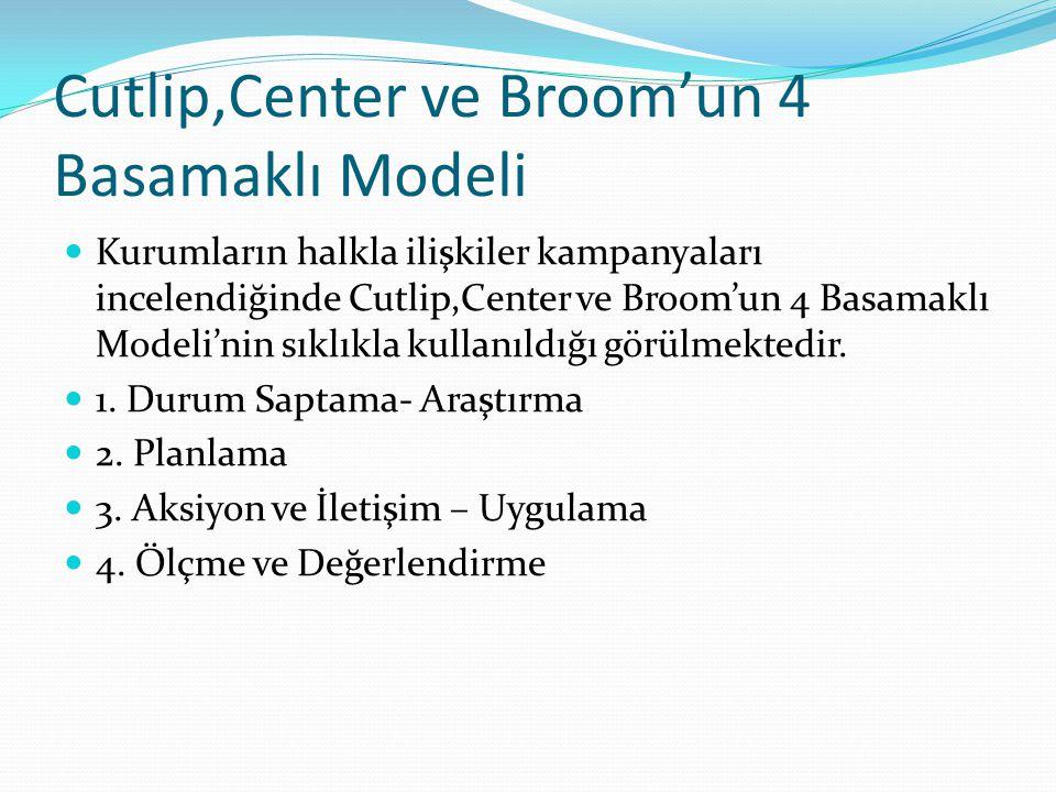Cutlip,Center ve Broom'un 4 Basamaklı Modeli