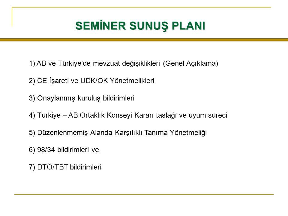 SEMİNER SUNUŞ PLANI AB ve Türkiye'de mevzuat değişiklikleri (Genel Açıklama) 2) CE İşareti ve UDK/OK Yönetmelikleri.