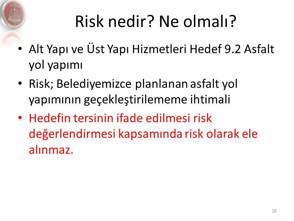 Risk nedir Ne olmalı Alt Yapı ve Üst Yapı Hizmetleri Hedef 9.2 Asfalt yol yapımı.