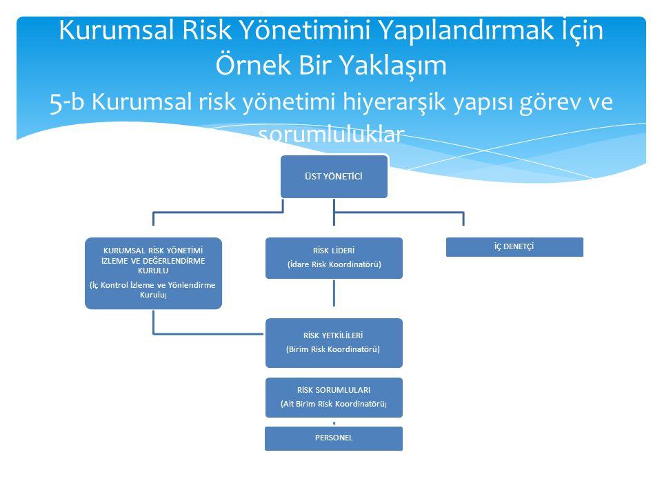 Kurumsal Risk Yönetimini Yapılandırmak İçin Örnek Bir Yaklaşım 5-b Kurumsal risk yönetimi hiyerarşik yapısı görev ve sorumluluklar