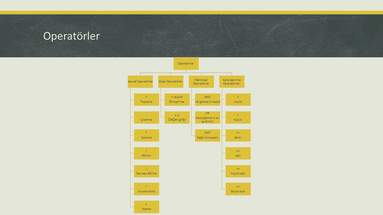 Operatörler Operatörler Sayısal Operatörler + Toplama - Çıkarma *