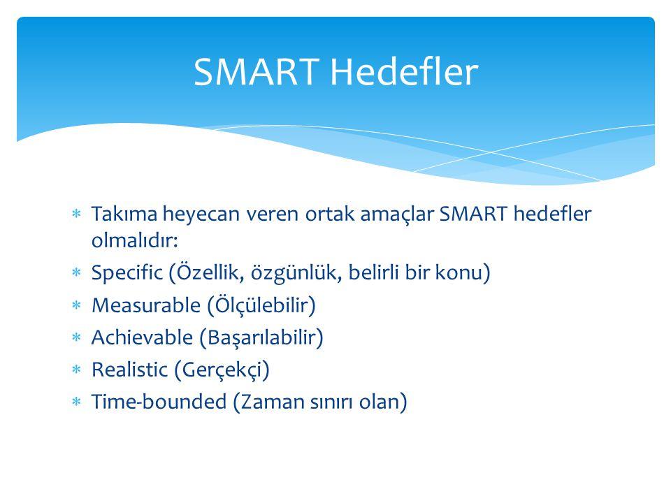 SMART Hedefler Takıma heyecan veren ortak amaçlar SMART hedefler olmalıdır: Specific (Özellik, özgünlük, belirli bir konu)