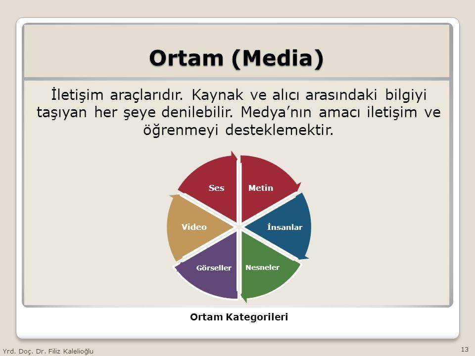 Ortam (Media)