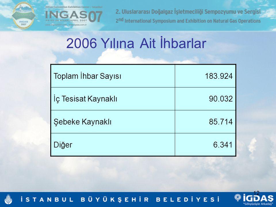 2006 Yılına Ait İhbarlar Toplam İhbar Sayısı 183.924