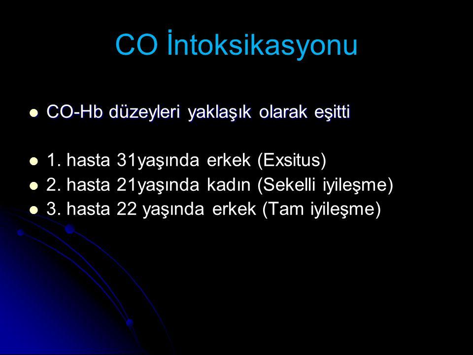 CO İntoksikasyonu CO-Hb düzeyleri yaklaşık olarak eşitti