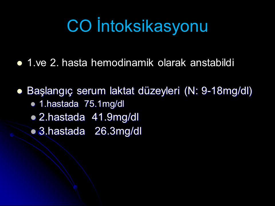 CO İntoksikasyonu 1.ve 2. hasta hemodinamik olarak anstabildi