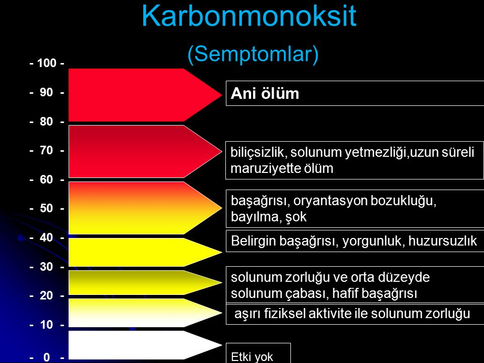 Karbonmonoksit (Semptomlar)