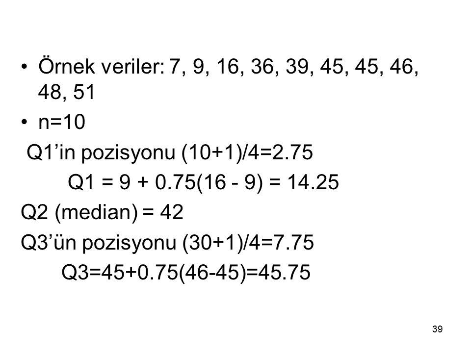 Örnek veriler: 7, 9, 16, 36, 39, 45, 45, 46, 48, 51 n=10. Q1'in pozisyonu (10+1)/4=2.75. Q1 = 9 + 0.75(16 - 9) = 14.25.