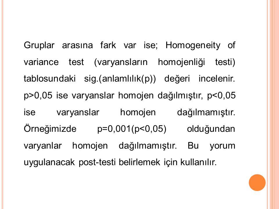 Gruplar arasına fark var ise; Homogeneity of variance test (varyansların homojenliği testi) tablosundaki sig.(anlamlılık(p)) değeri incelenir.
