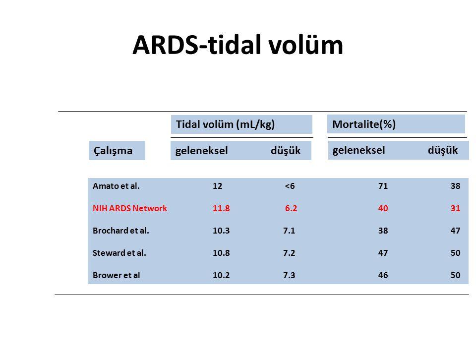 ARDS-tidal volüm Tidal volüm (mL/kg) Mortalite(%) Çalışma