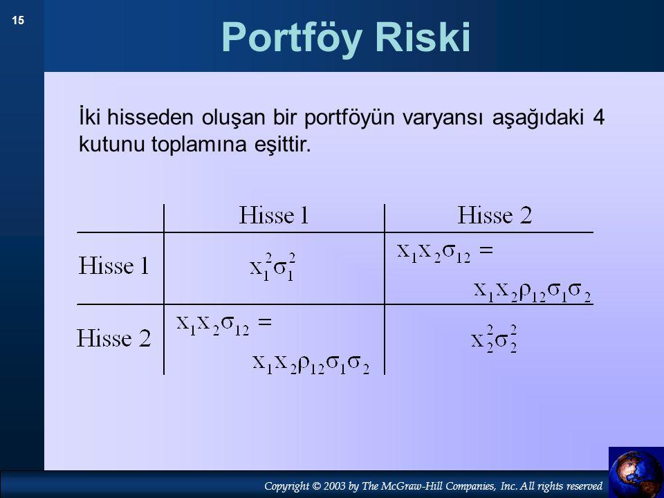 Portföy Riski İki hisseden oluşan bir portföyün varyansı aşağıdaki 4 kutunu toplamına eşittir. 19