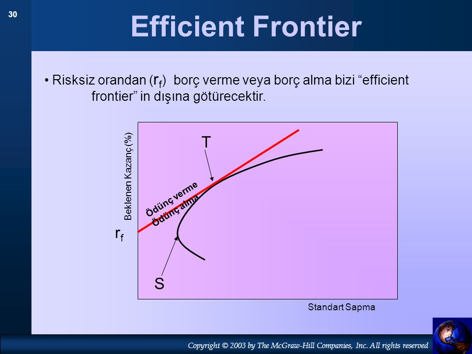 Efficient Frontier T rf S