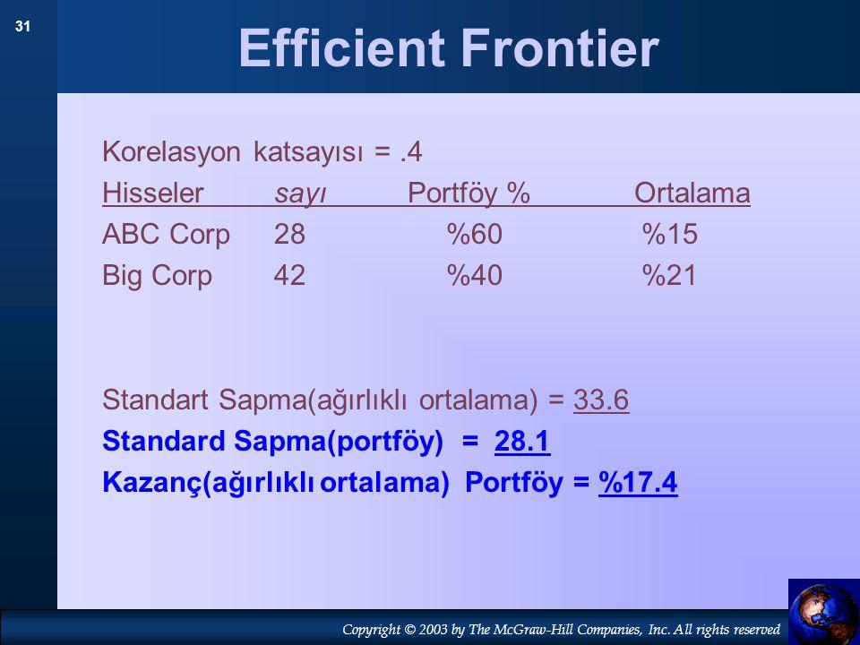 Efficient Frontier Korelasyon katsayısı = .4
