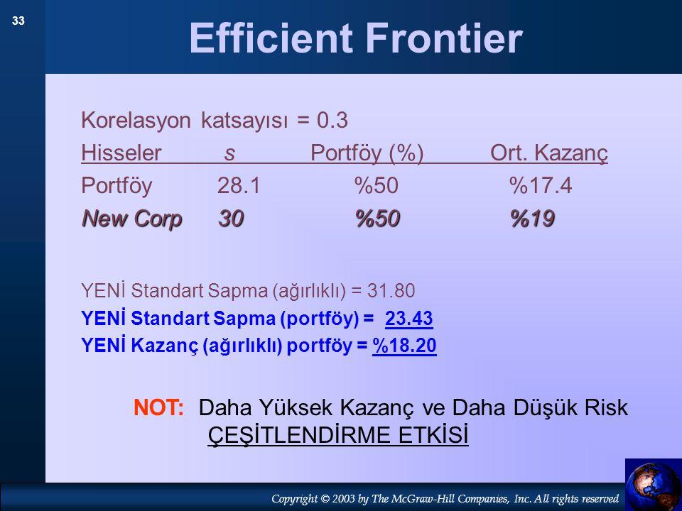 Efficient Frontier Korelasyon katsayısı = 0.3